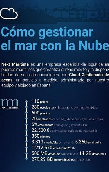 Gestionar_nube