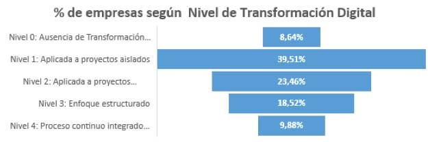 Nivel_transformacion_digiatal