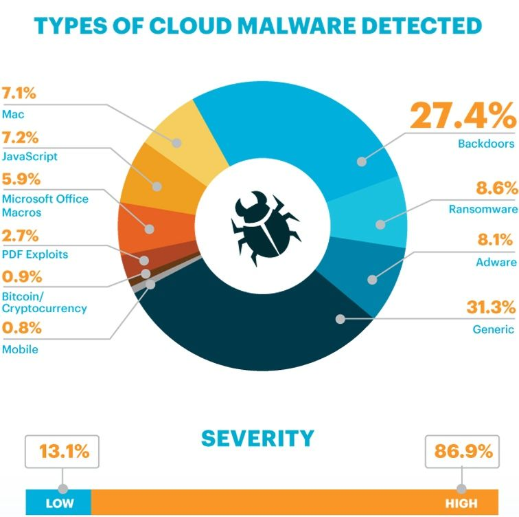 Tipos_Cloud_Malware