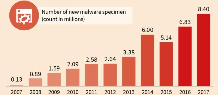 New_Malware_Types_Years