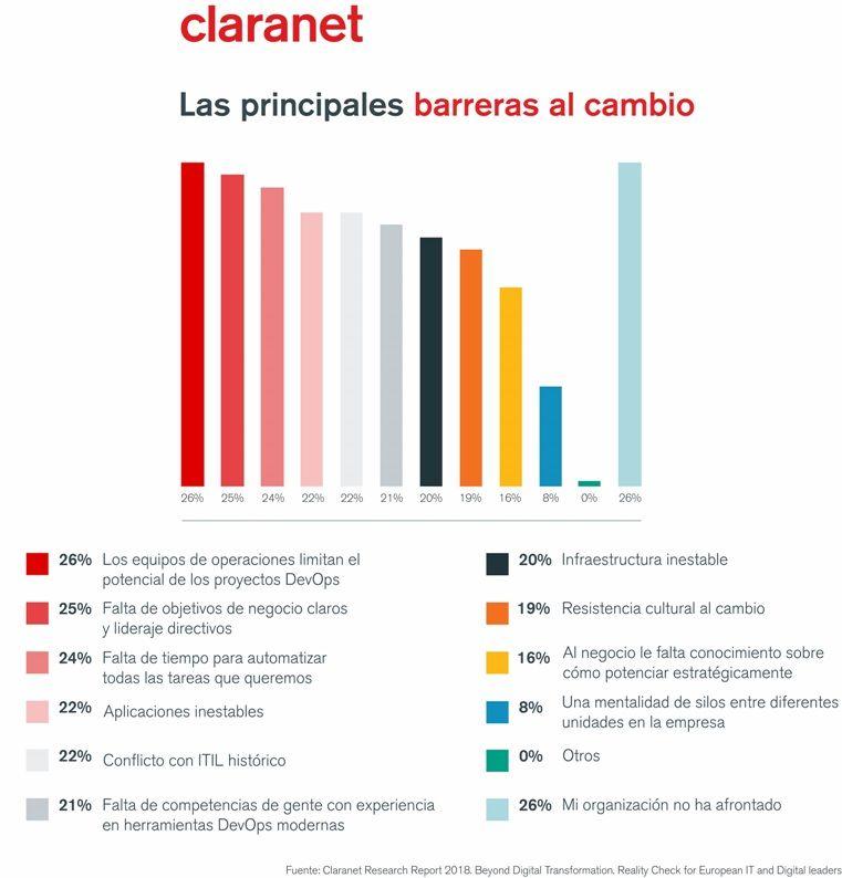 DevOps_barreras_del_cambio