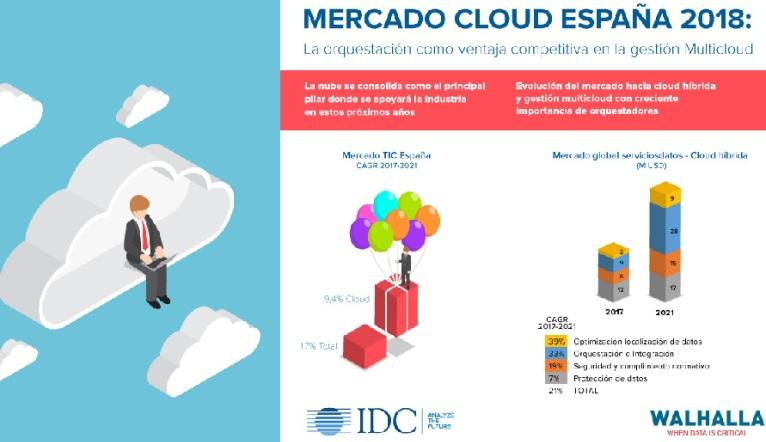 Infografia_Mercado_Cloud_Walhalla