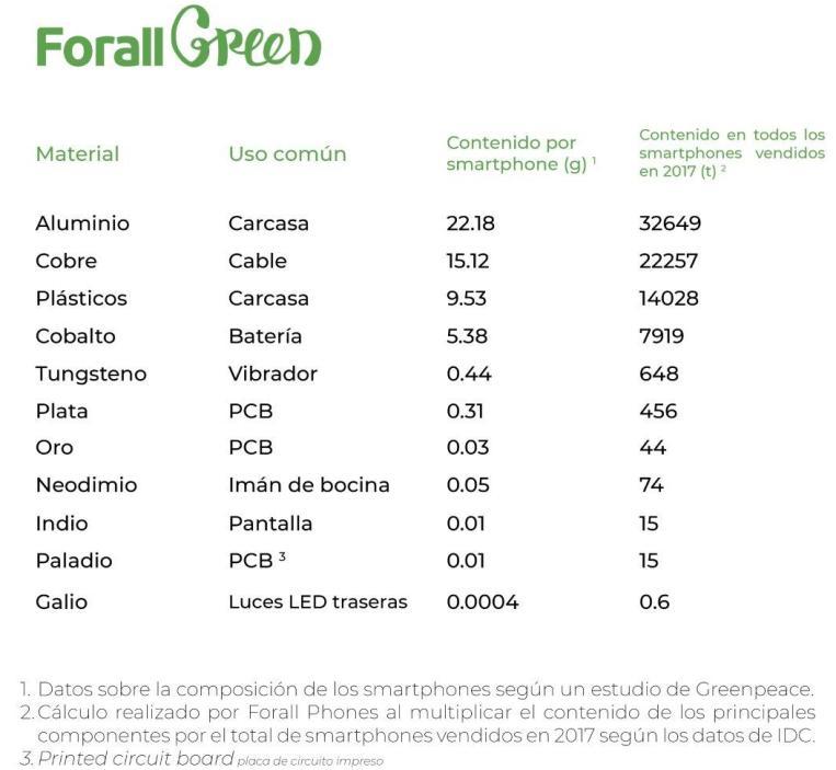 Impacto_ecologico_smartphones