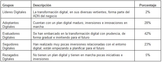 Grupos_transformacion_digital