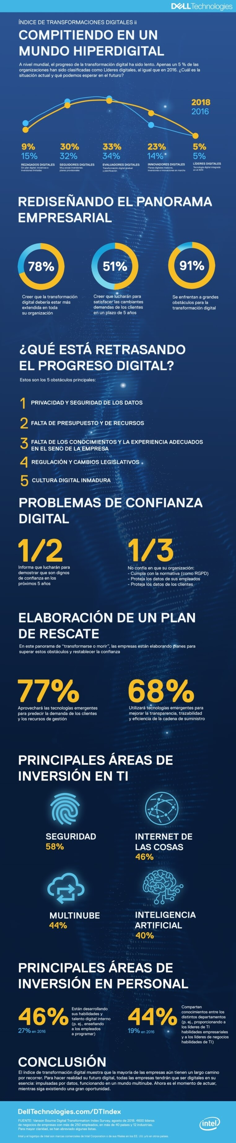 Infografia_Dell