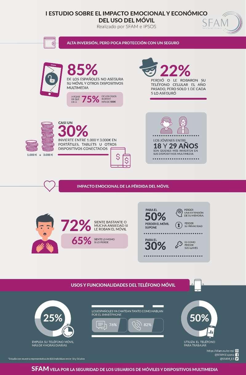 Infografia_Estudio_Ipsos_SFAM