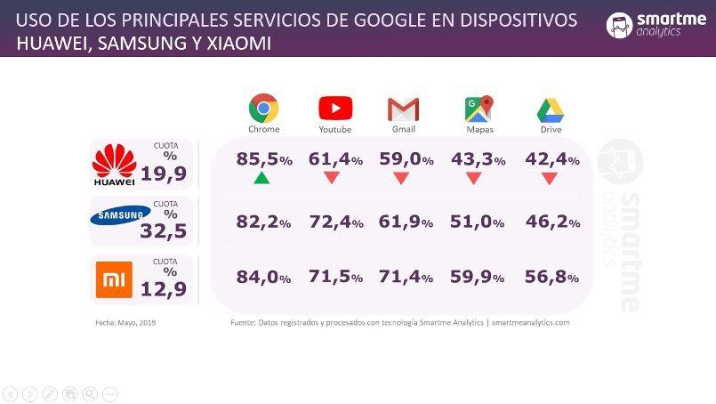 uso_servicios_Smartphones