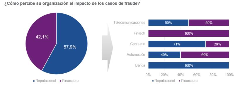impacto_fraude_online