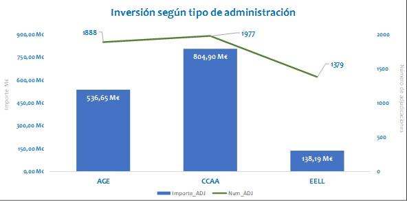Inversion_administracion