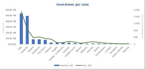 Inversiones_por_zona