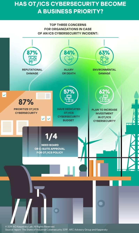 Infografia_ciberseguridad_industrial_Kaspersky