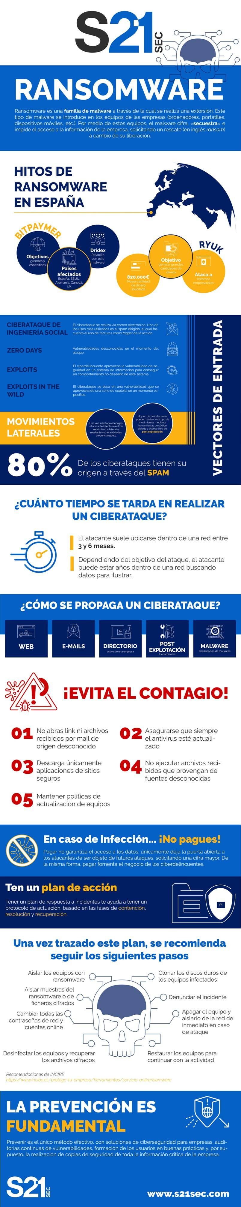 infografia_ransomware