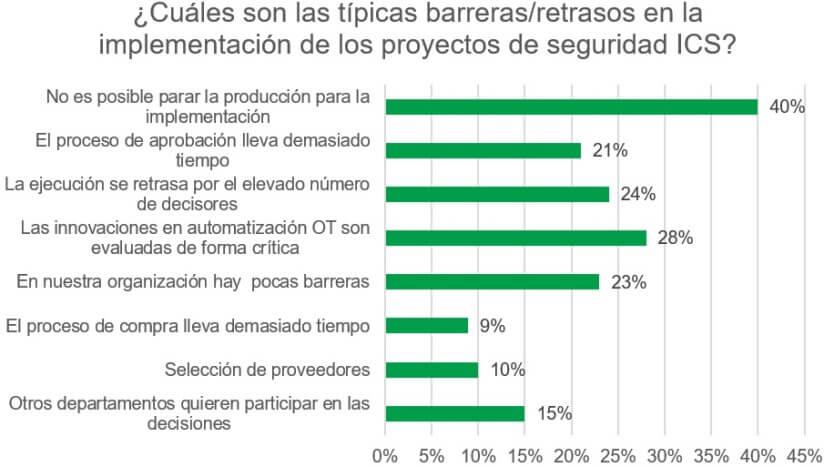 barreras_ciberseguridad