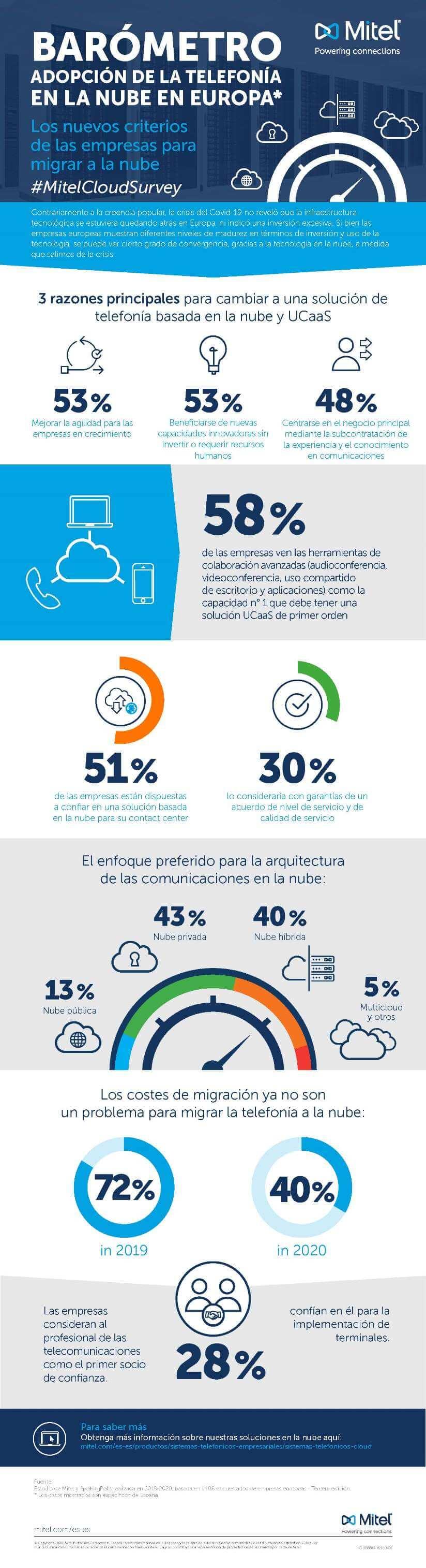 infografia_nube