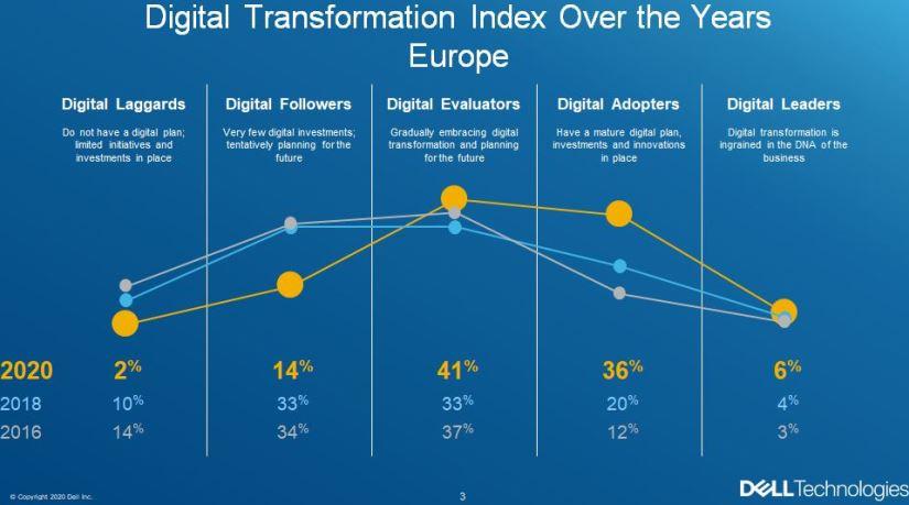 Grafico_curva_Transformacion_Digital
