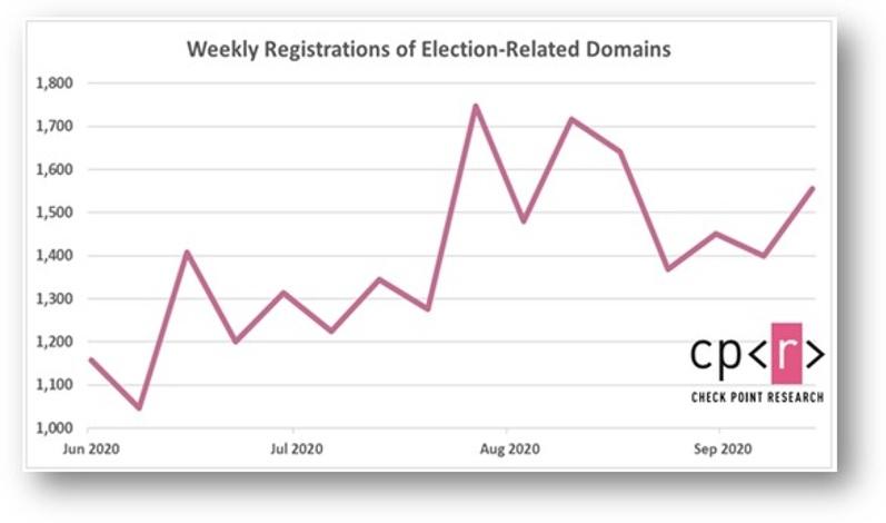 Grafico_dominios_elecciones_EEUU