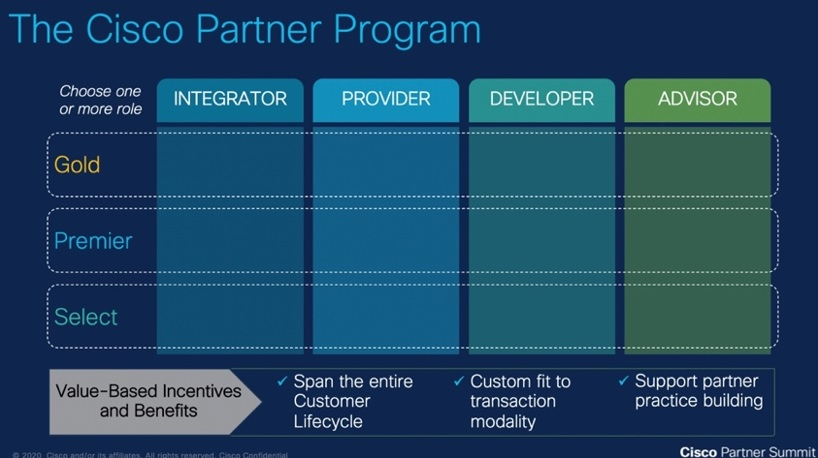 Cisco partner program
