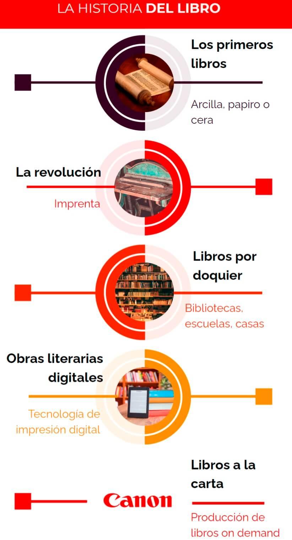 Infografia_DiaLibro