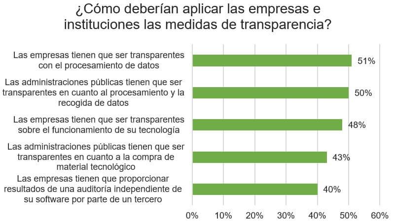 medidas_transpariencia