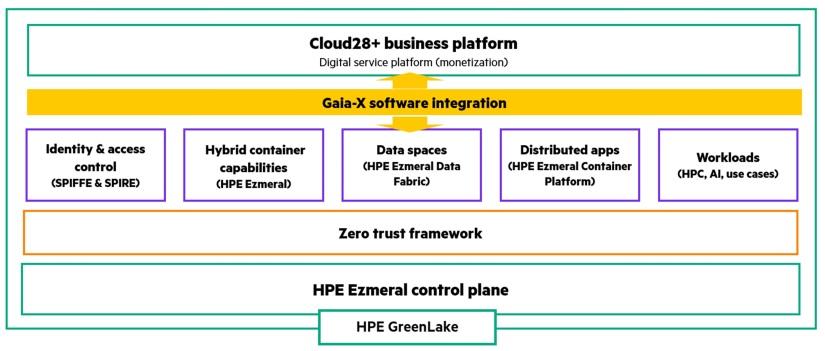 hpe_solution_framework_for_gaia_x