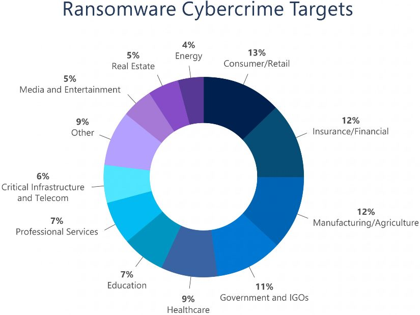 Ransomware_Cybercrime_Targets