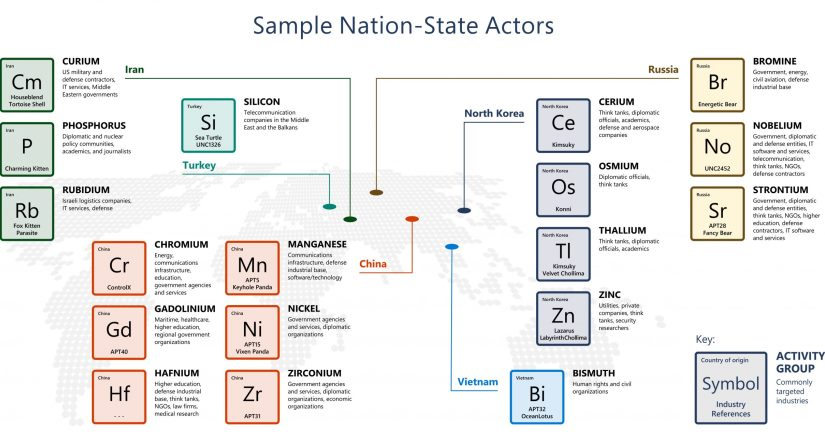 Sample_Nation_State_Actors
