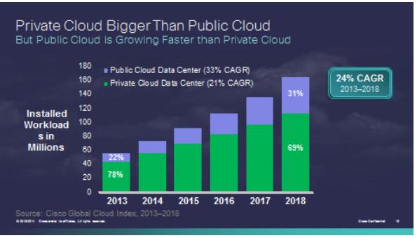nubes publicas frente a privadas