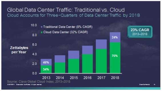 trafico datacenter tradicional vs cloud