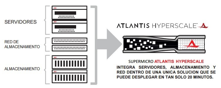 Acuerdo de Aryan con Towers IT para integrar la solución de Atlantis Hyperscale en los server de Supermicro